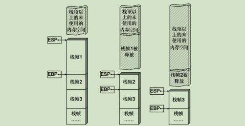 Pwn入坑之栈基础(1)